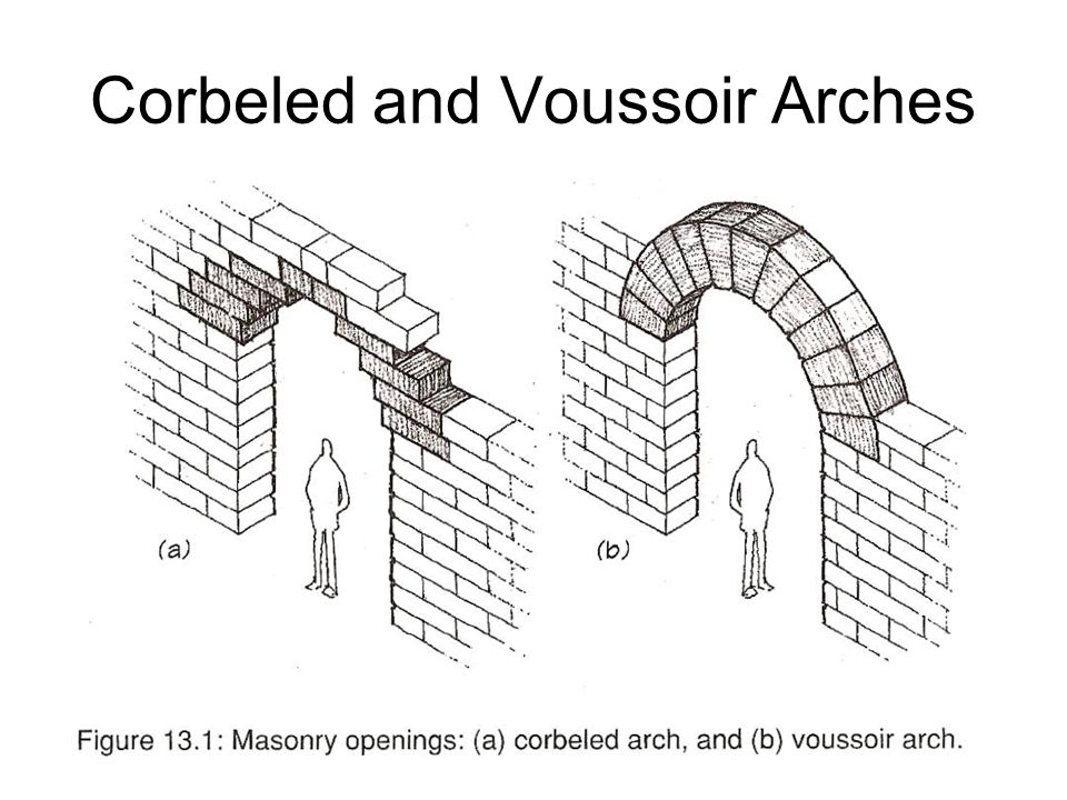 Corbeled and Voussoir Arches