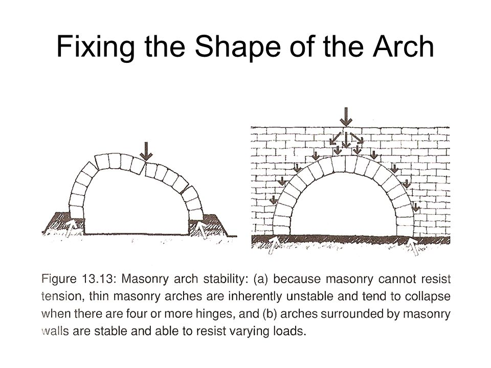Fixing the Shape of the Arch