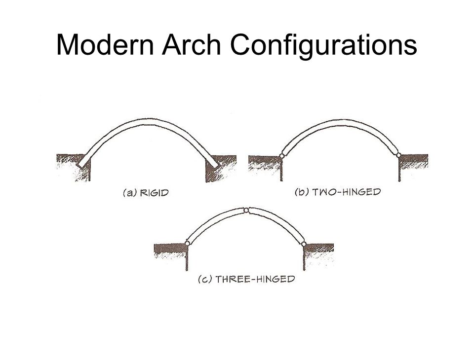 Modern Arch Configurations