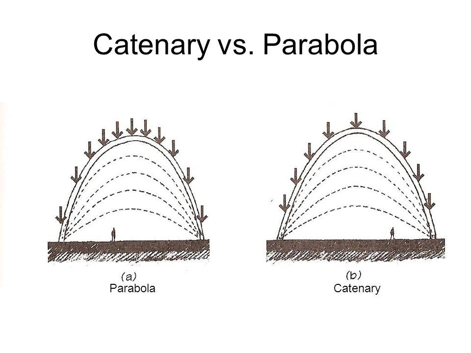 5 Catenary Vs Parabola