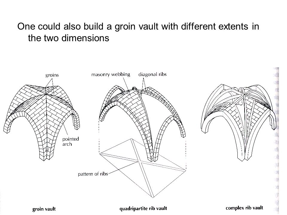 One could also build a groin vault with different extents in the two dimensions