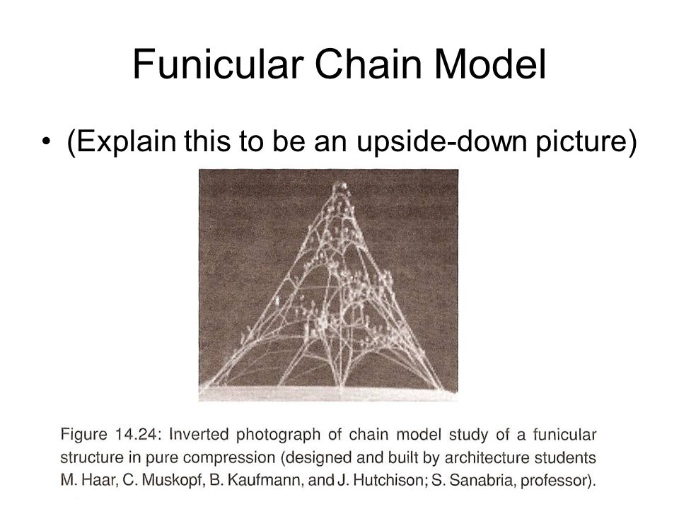 Funicular Chain Model (Explain this to be an upside-down picture)