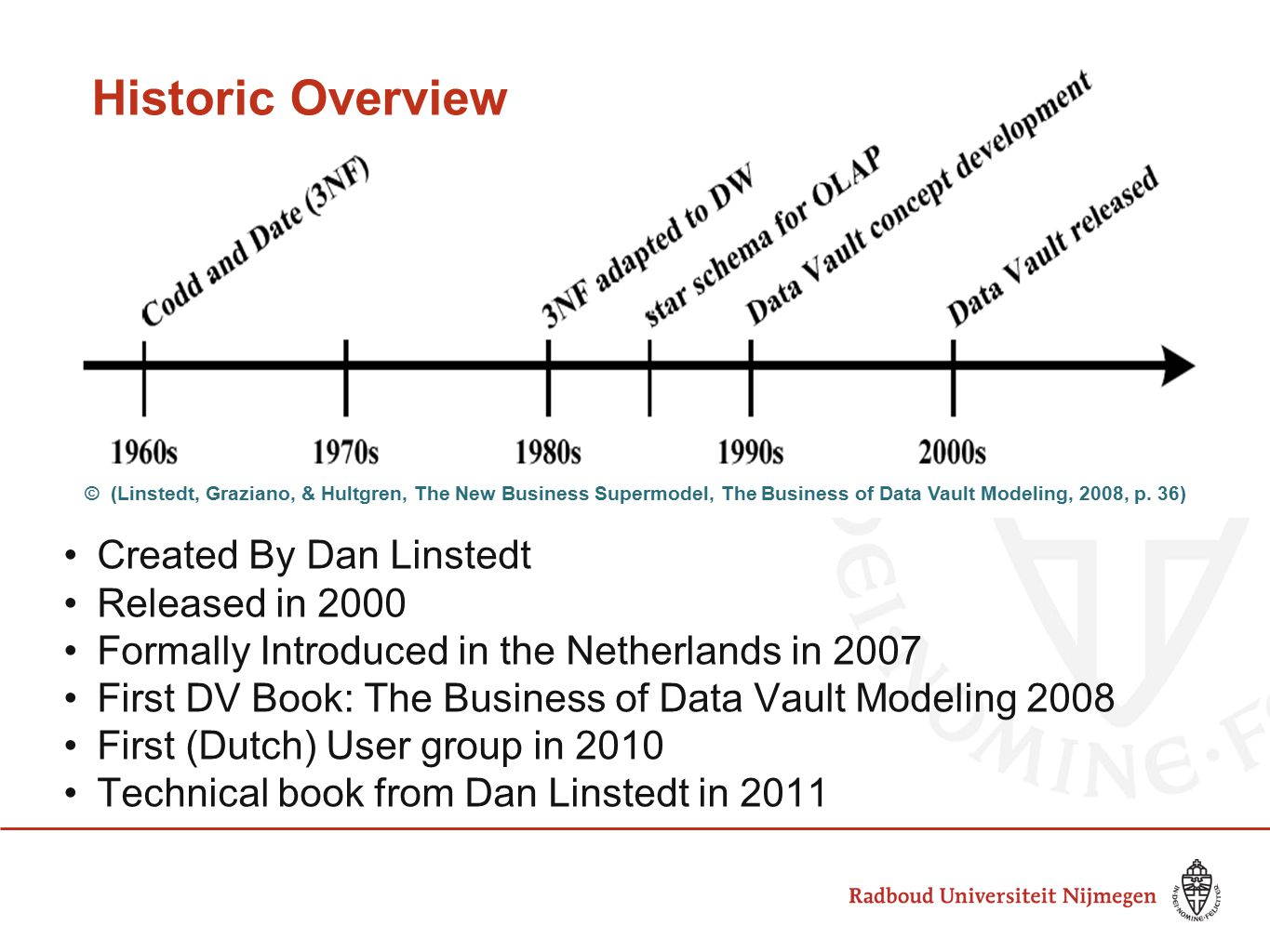 Historic Overview Created By Dan Linstedt Released in 2000