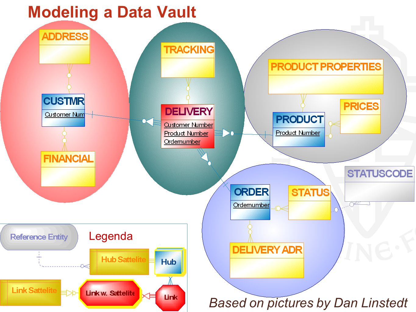 Modeling a Data Vault Primary Entity types HUB LINK SATELLITE