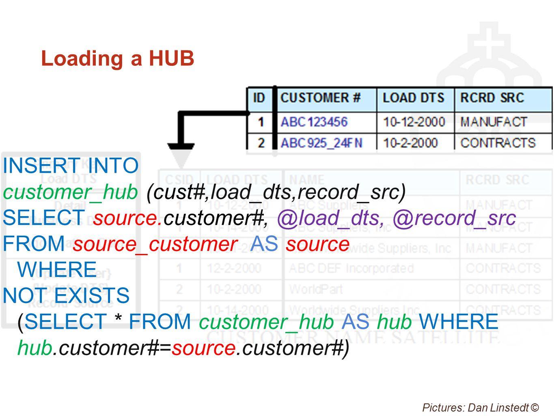 Loading a HUB