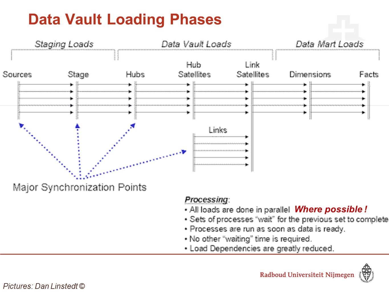 Data Vault Loading Phases