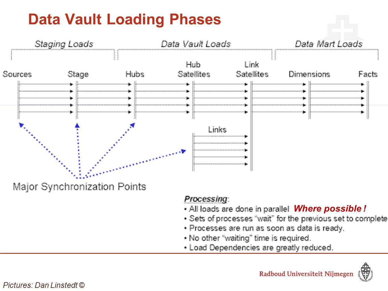 Data Vault Loading Phases