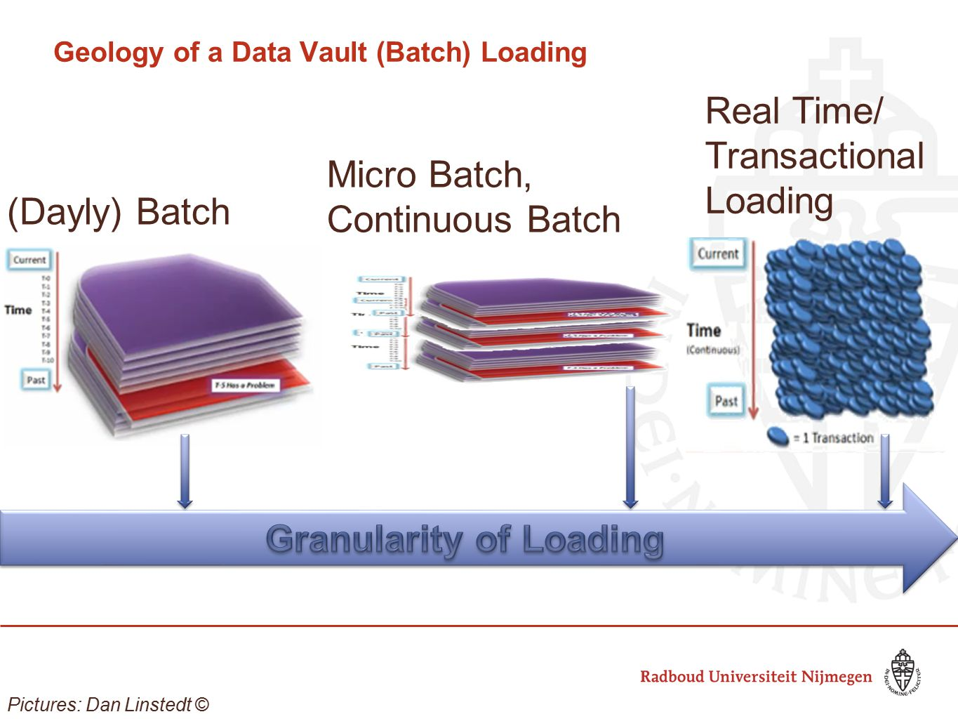 Geology of a Data Vault (Batch) Loading