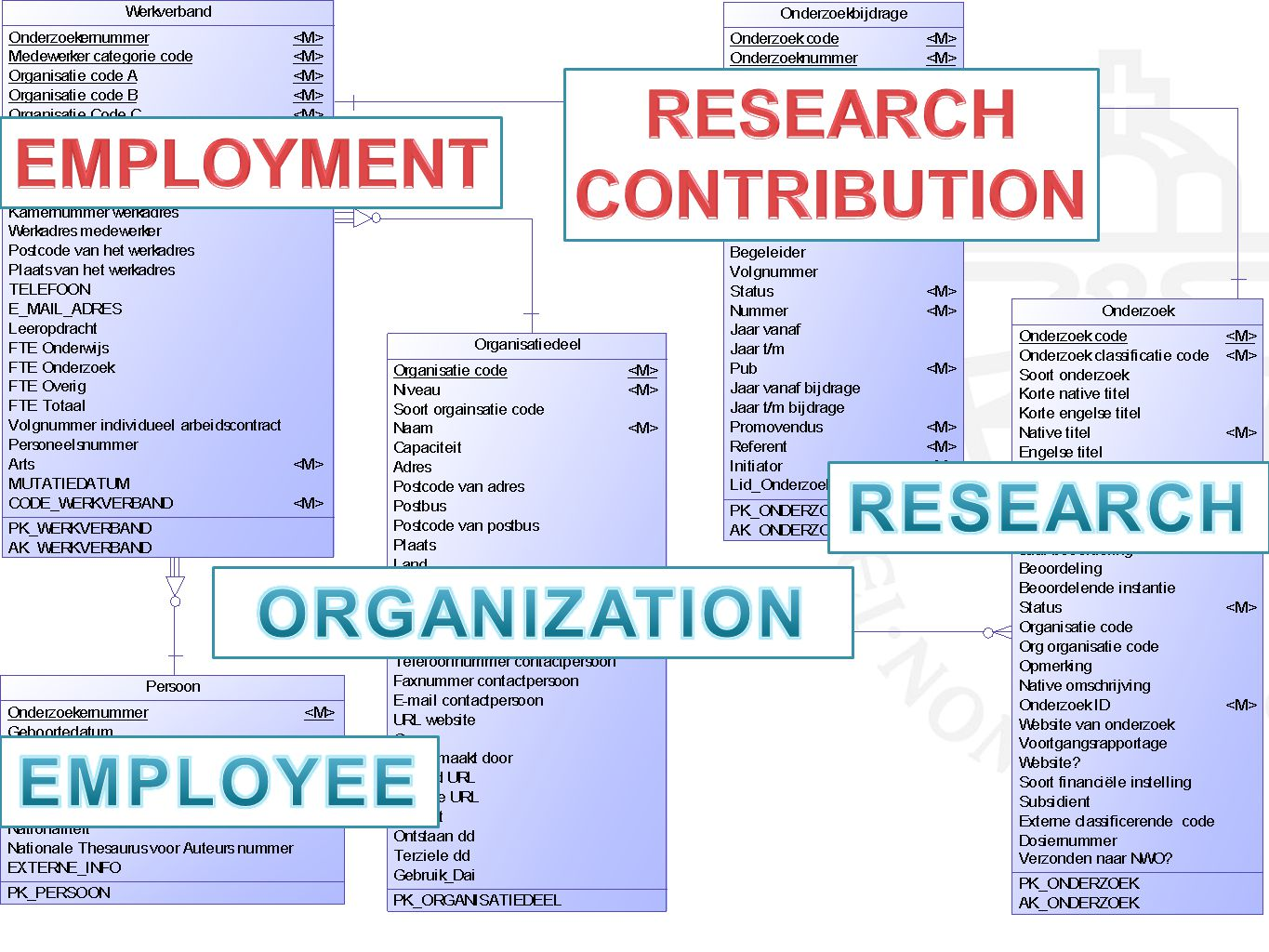 RESEARCH CONTRIBUTION EMPLOYMENT RESEARCH ORGANIZATION EMPLOYEE