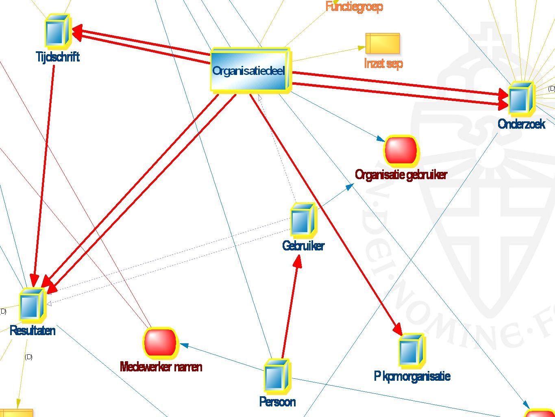 Theorievorming Splitsen, Satellieten. Regels. Stabilisatie en homogeen. Hub minimalisatieregel. Externe (temporele) sleutels.