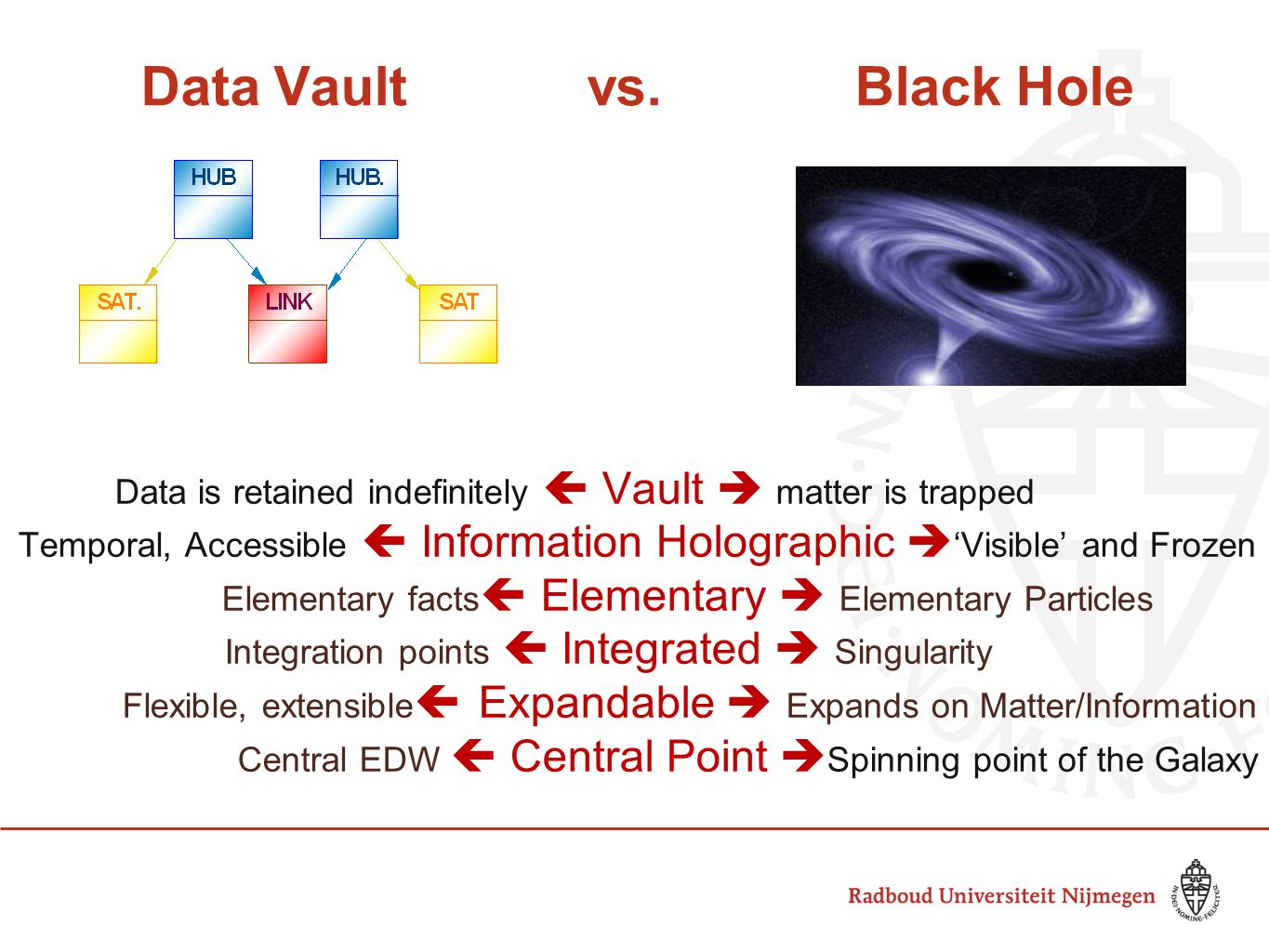 Data Vault vs. Black Hole