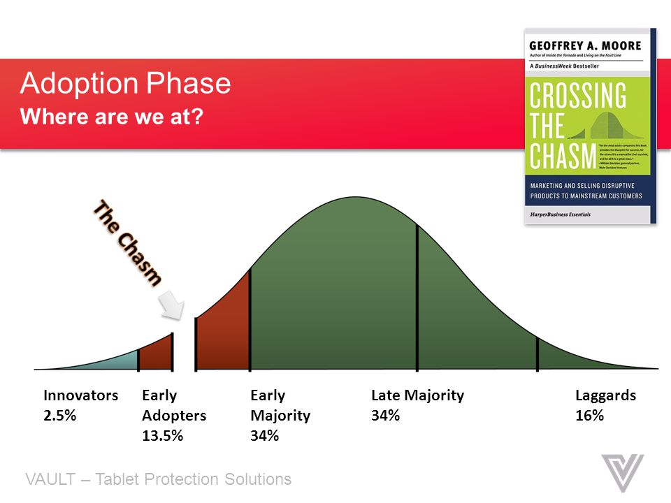 Adoption Phase Where are we at The Chasm Innovators 2.5% Early