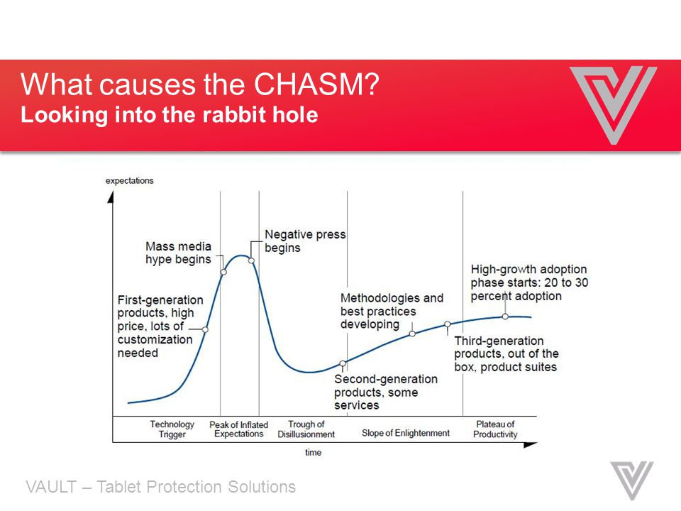 What causes the CHASM Looking into the rabbit hole