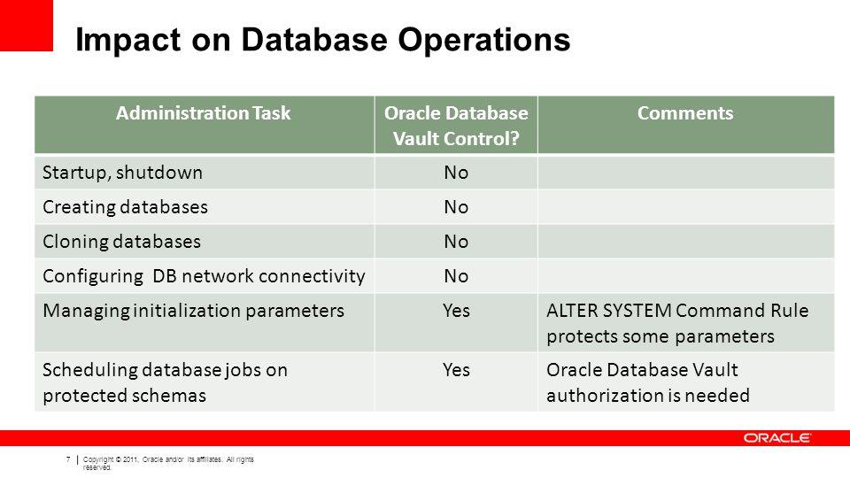 Impact on Database Operations