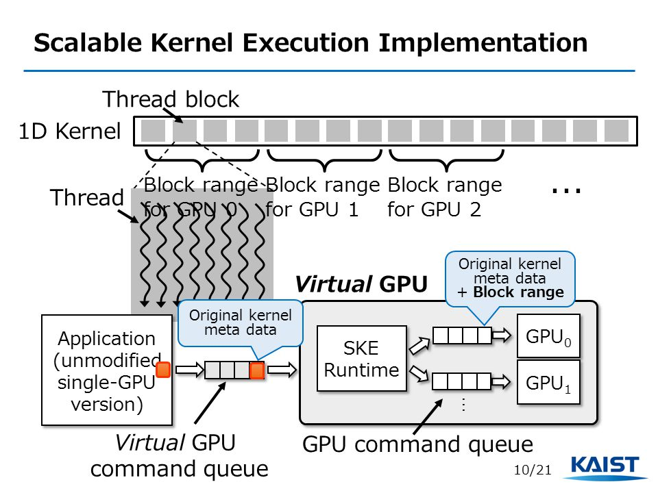 Scalable Kernel Execution Implementation