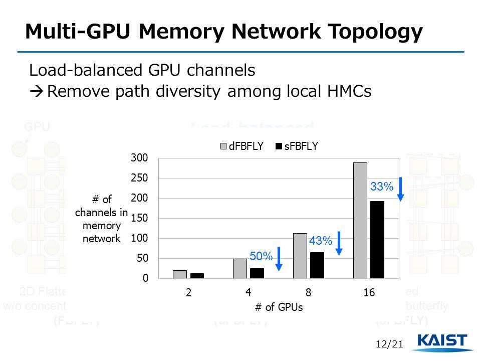 Multi-GPU Memory Network Topology