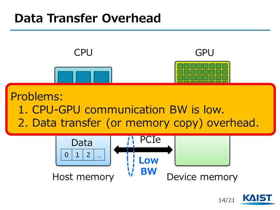 Data Transfer Overhead