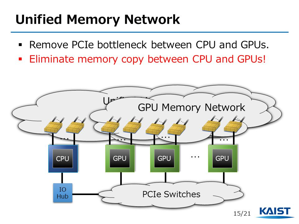 Unified Memory Network