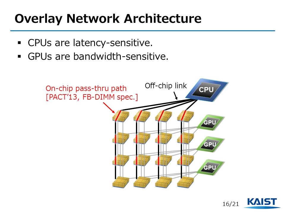 Overlay Network Architecture