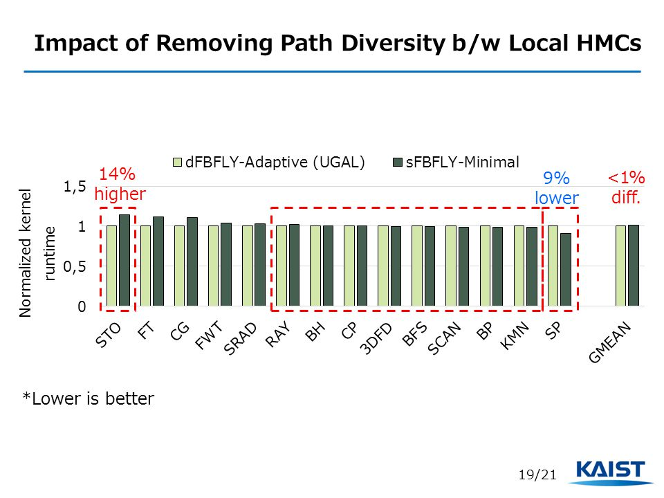 Impact of Removing Path Diversity b/w Local HMCs