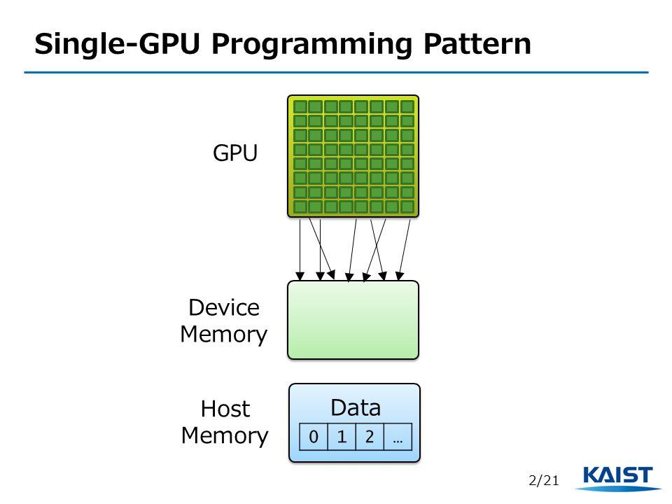 Single-GPU Programming Pattern
