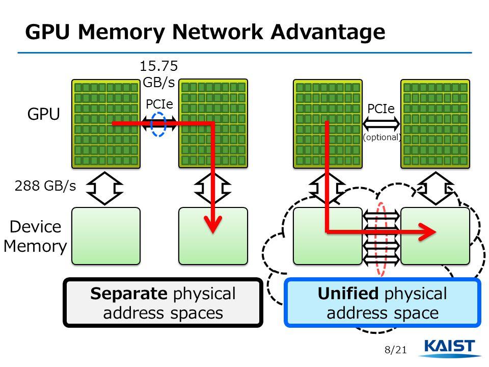 GPU Memory Network Advantage