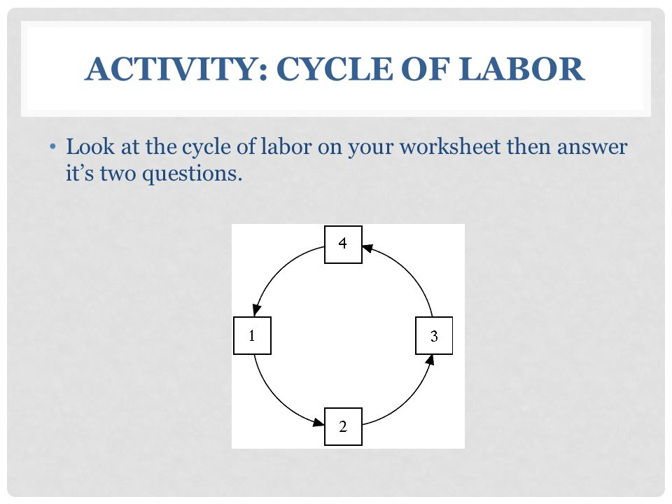 Activity: Cycle of Labor