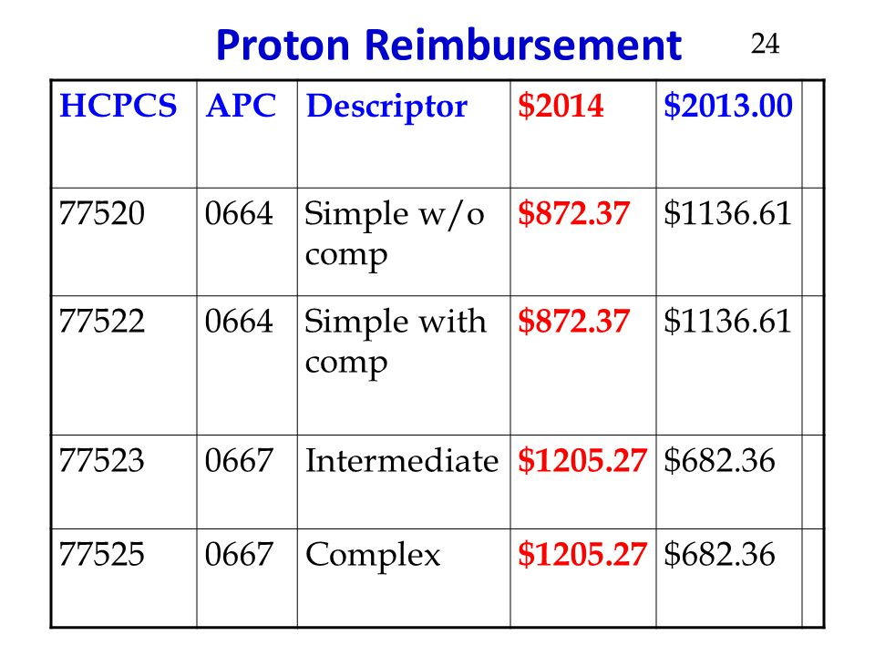Proton Reimbursement HCPCS APC Descriptor $2014 $2013.00 77520 0664