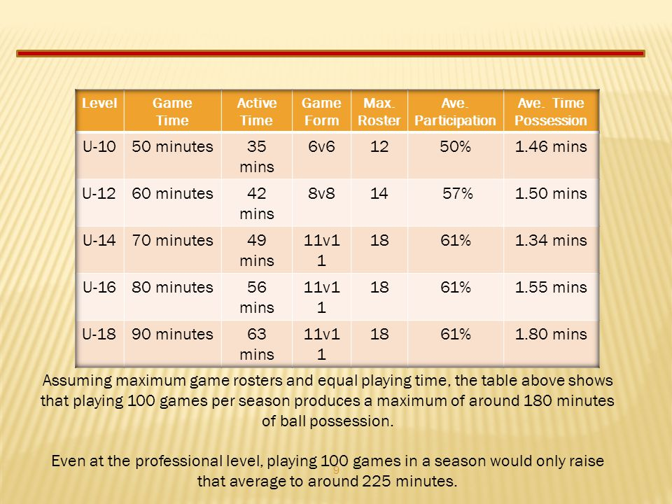 U-10 50 minutes 35 mins 6v6 12 50% 1.46 mins U-12 60 minutes 42 mins