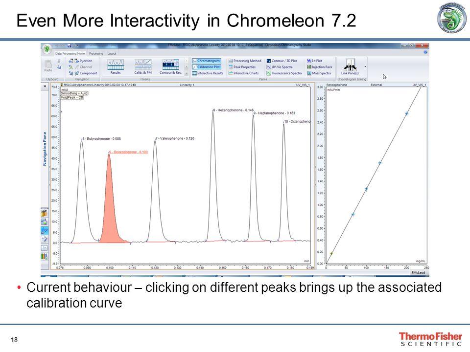 Even More Interactivity in Chromeleon 7.2