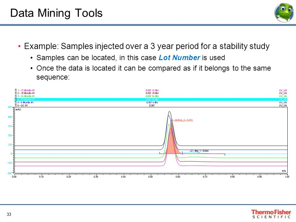 Data Mining Tools Example: Samples injected over a 3 year period for a stability study. Samples can be located, in this case Lot Number is used.