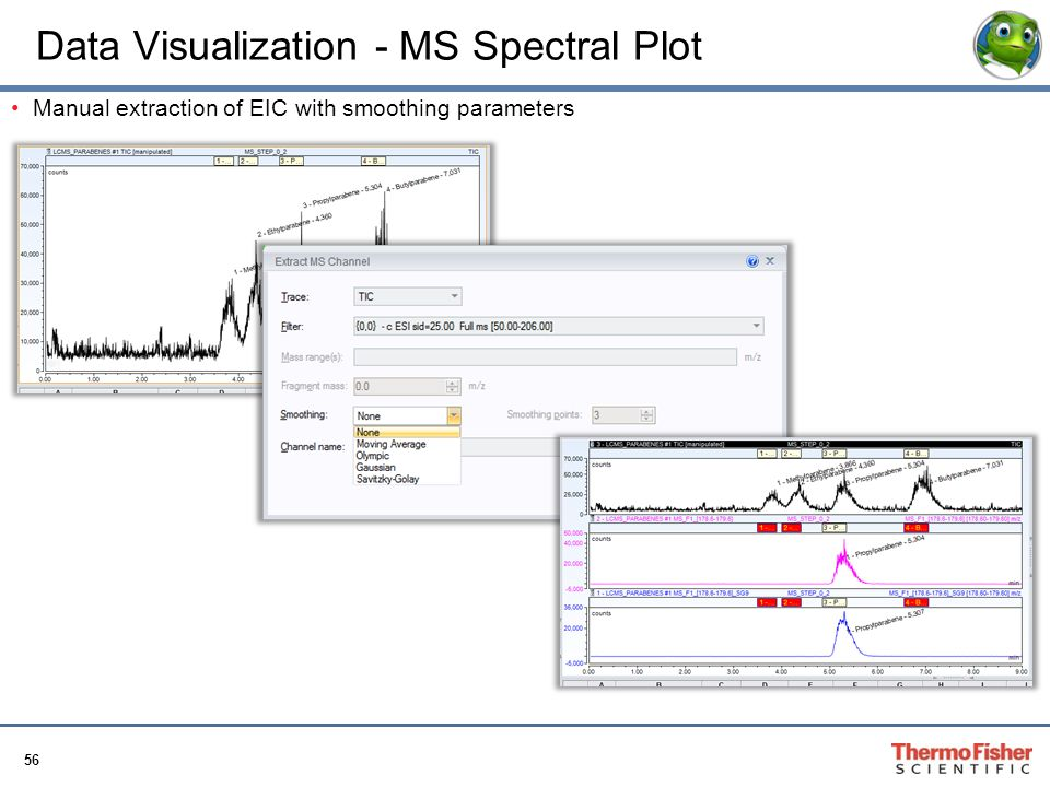 Data Visualization - MS Spectral Plot