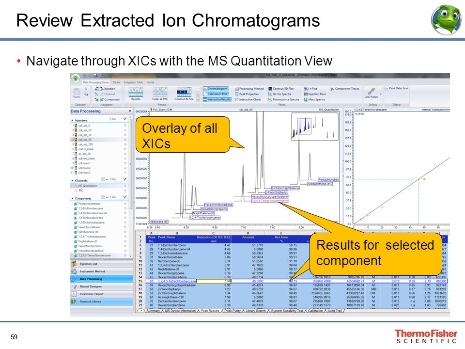Review Extracted Ion Chromatograms