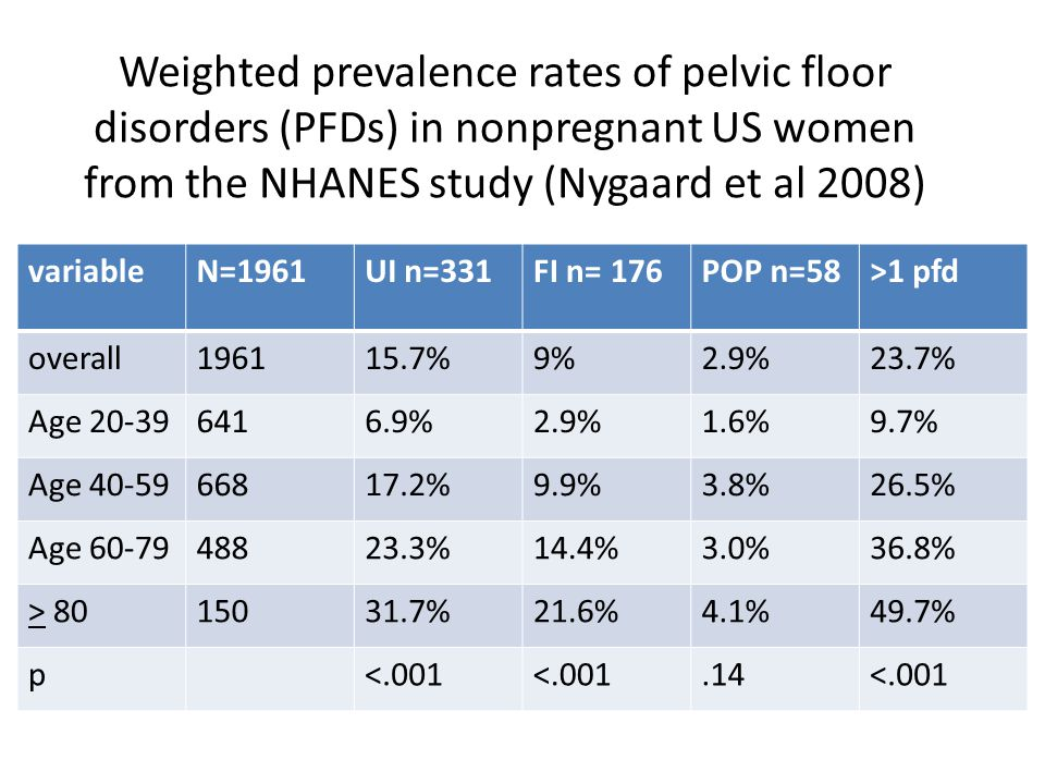 Weighted prevalence rates of pelvic floor disorders (PFDs) in nonpregnant US women from the NHANES study (Nygaard et al 2008)
