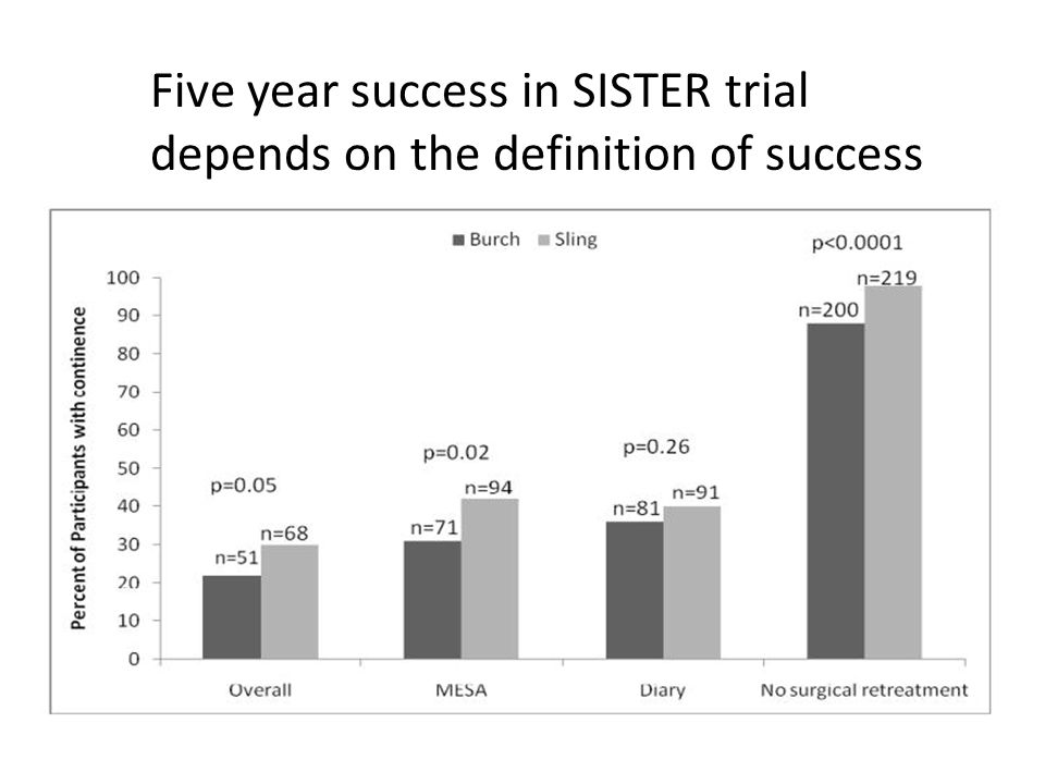Five year success in SISTER trial depends on the definition of success