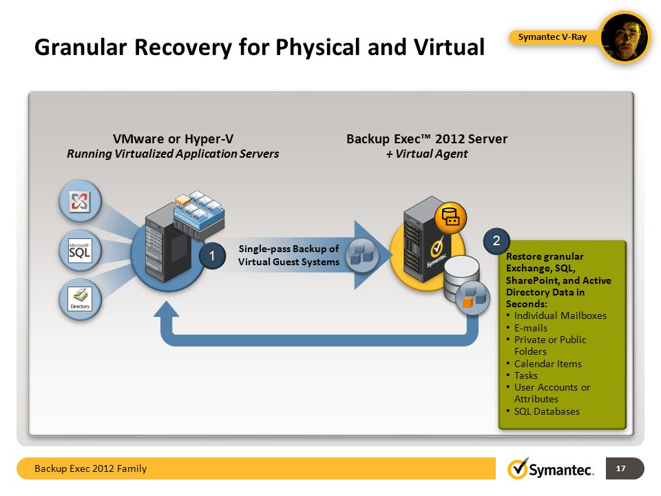 Granular Recovery for Physical and Virtual