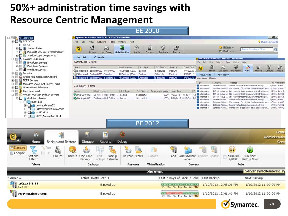 50%+ administration time savings with Resource Centric Management
