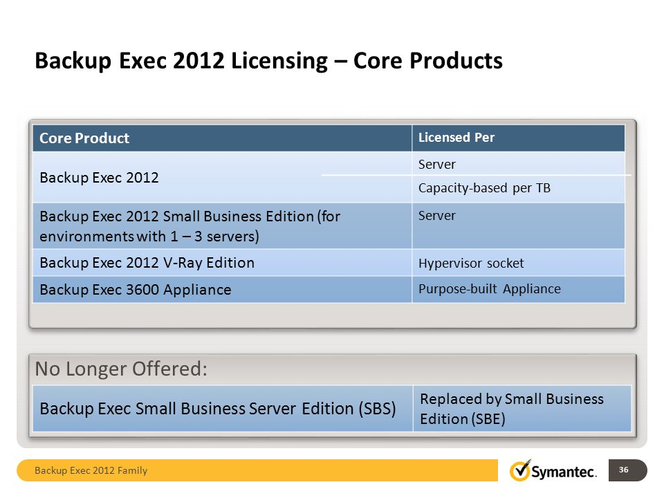 Backup Exec 2012 Licensing – Core Products