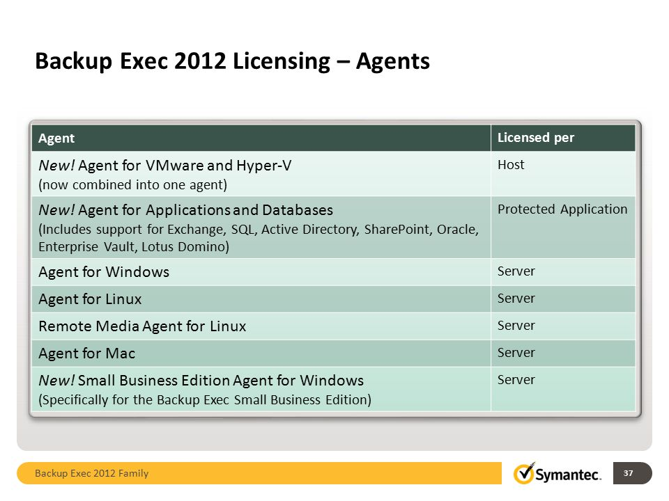 Backup Exec 2012 Licensing – Agents