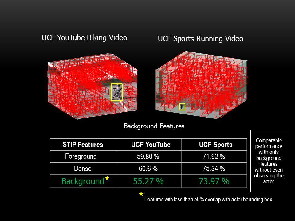 Background 55.27 % 73.97 % UCF YouTube Biking Video