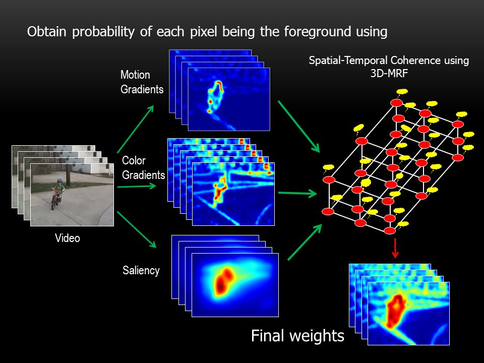 Spatial-Temporal Coherence using 3D-MRF