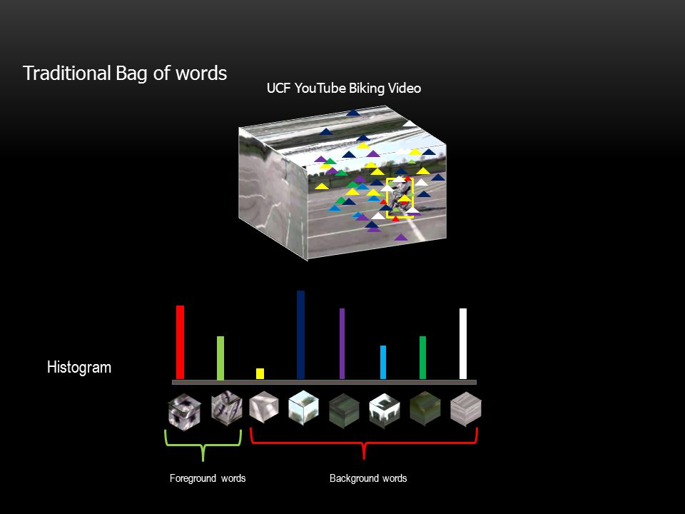 UCF YouTube Biking Video