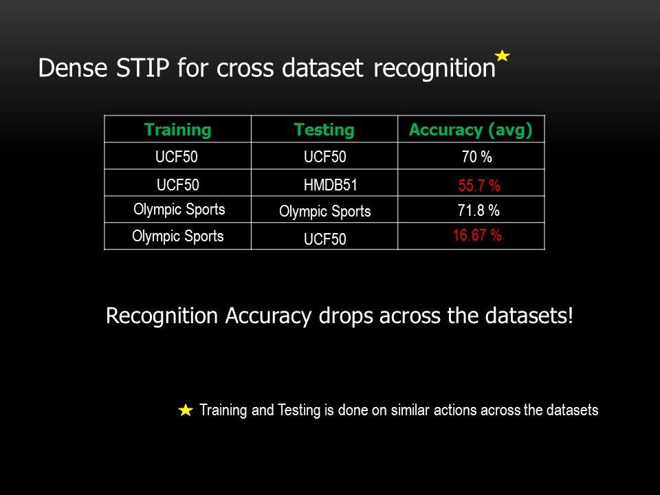 Dense STIP for cross dataset recognition