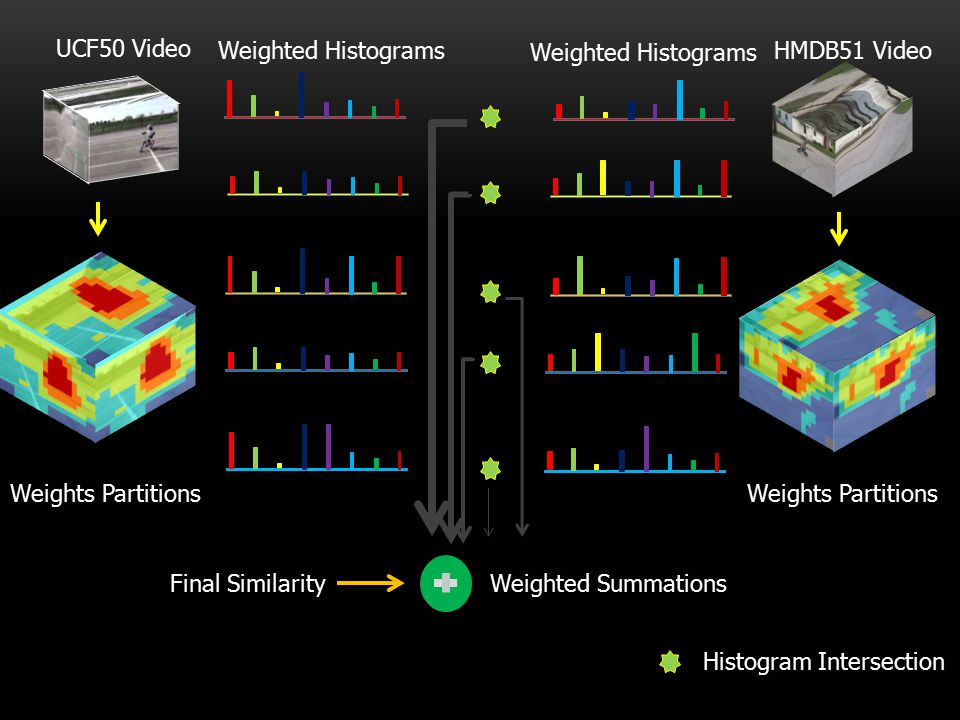 UCF50 Video Weighted Histograms. Weighted Histograms. HMDB51 Video. Histogram Intersection. Weights Partitions.