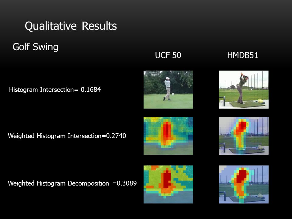 Qualitative Results Golf Swing UCF 50 HMDB51