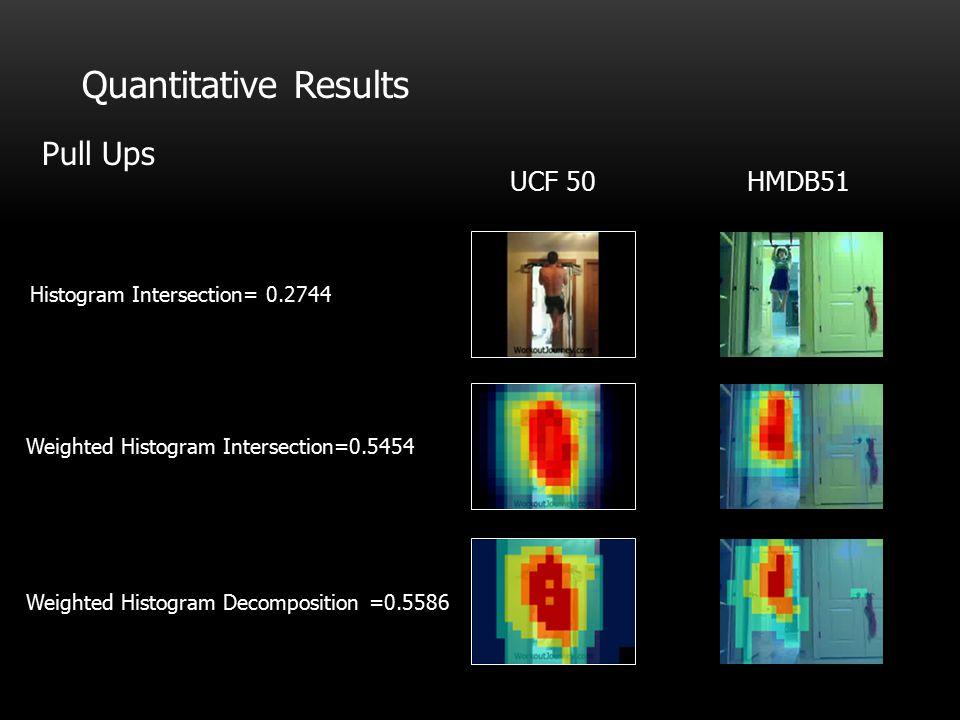 Quantitative Results Pull Ups UCF 50 HMDB51