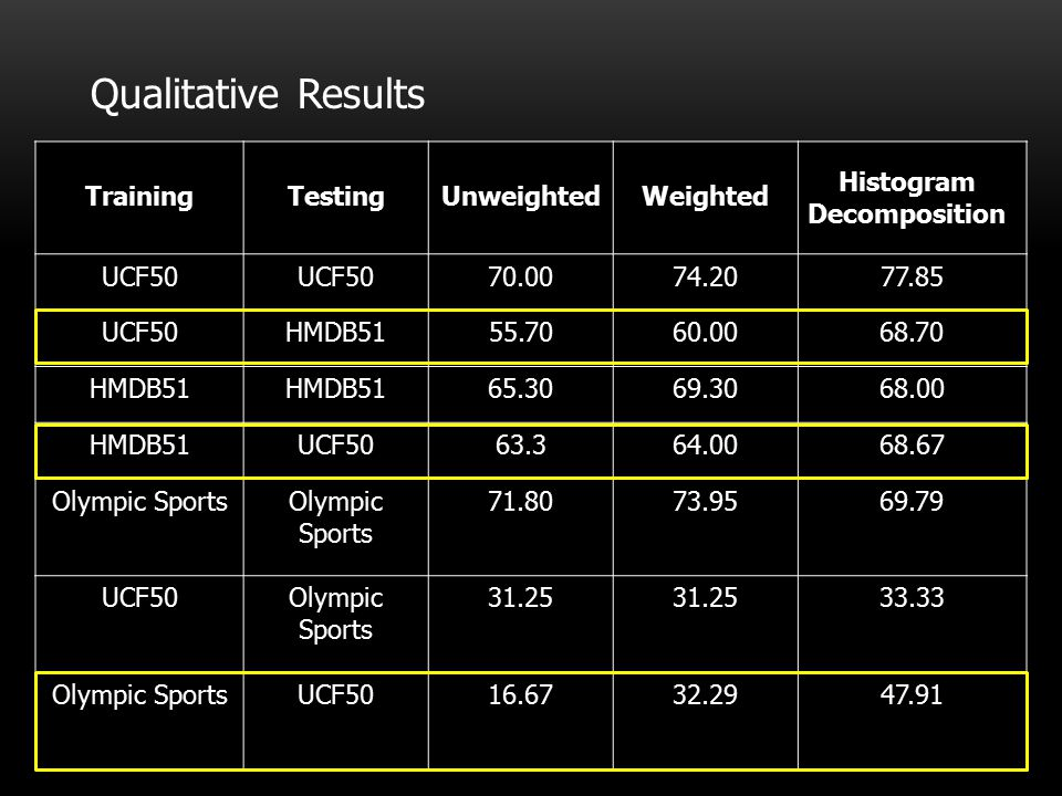Qualitative Results Training Testing Unweighted Weighted UCF50 70.00