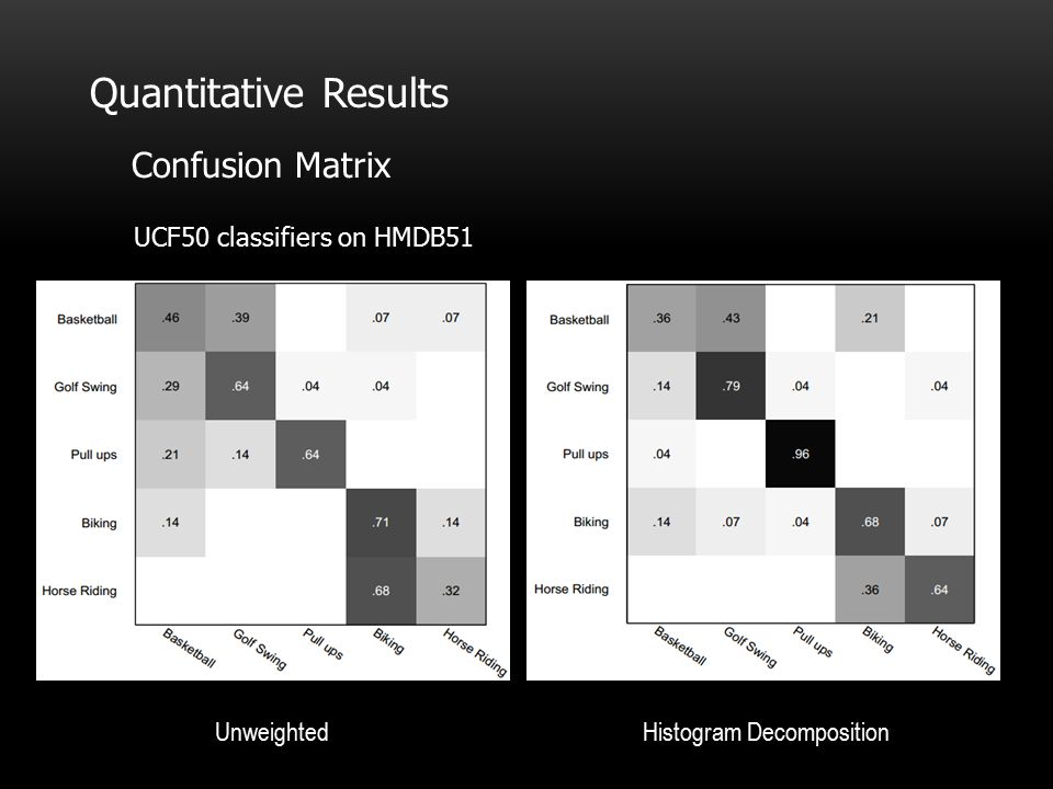 Quantitative Results Confusion Matrix UCF50 classifiers on HMDB51