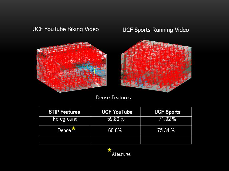 STIP Features UCF YouTube UCF Sports