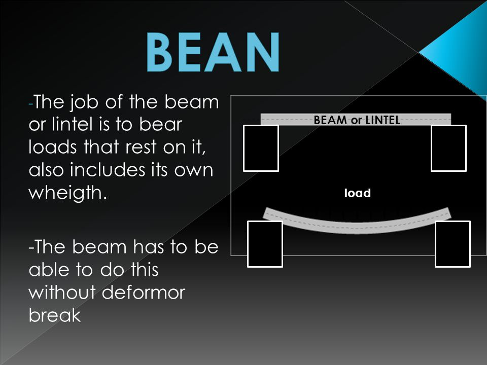 BEAN The job of the beam or lintel is to bear loads that rest on it, also includes its own wheigth.